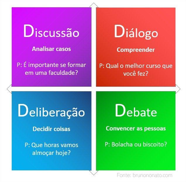 4ds dos tipos de conversa